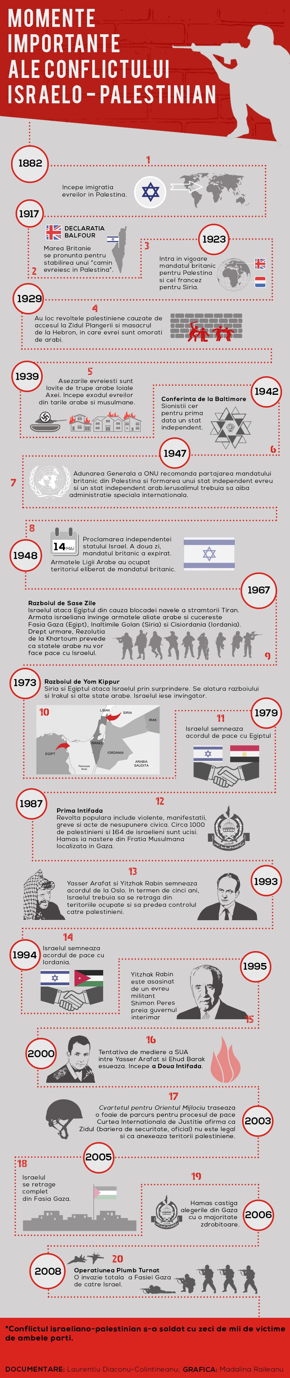 Infografic: Momente importante ale conflictului Israelo - Palestinian.